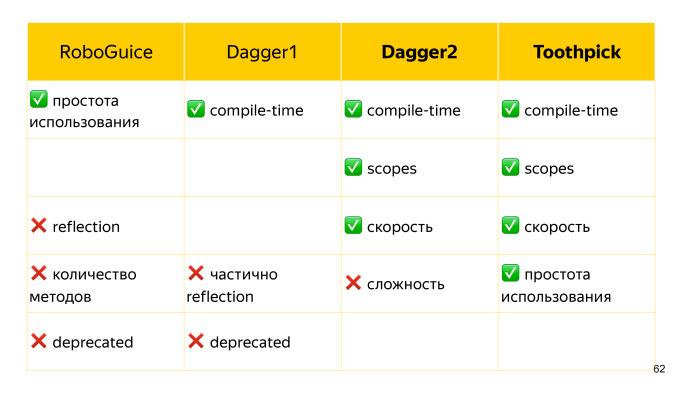 Советы по созданию современного Android-приложения. Лекция Яндекса - 48