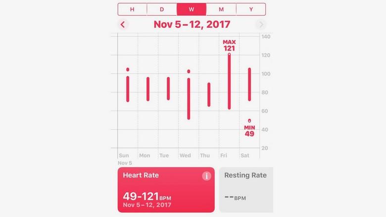 Apple Watch помогли человеку диагностировать сердечный приступ