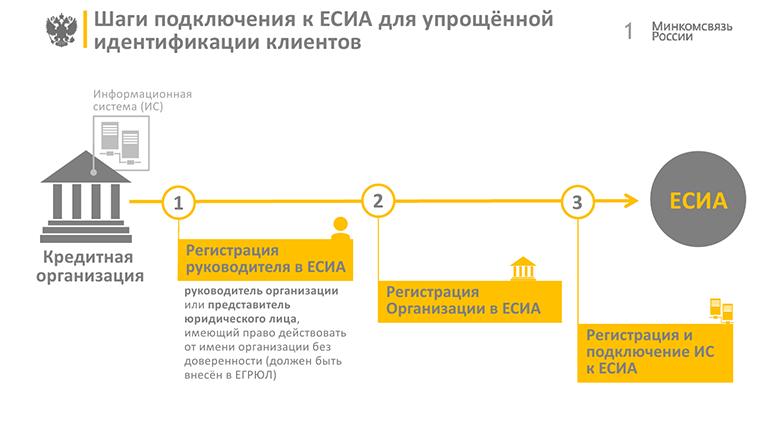 FAQ по теме интеграции с ЕСИА - 2