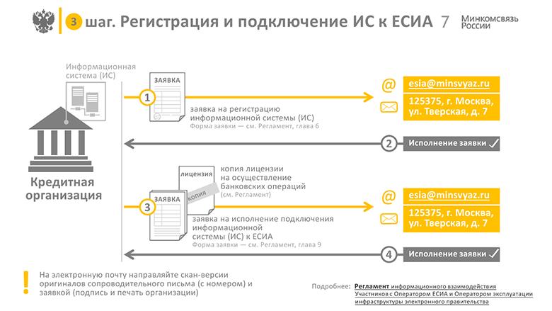 FAQ по теме интеграции с ЕСИА - 5