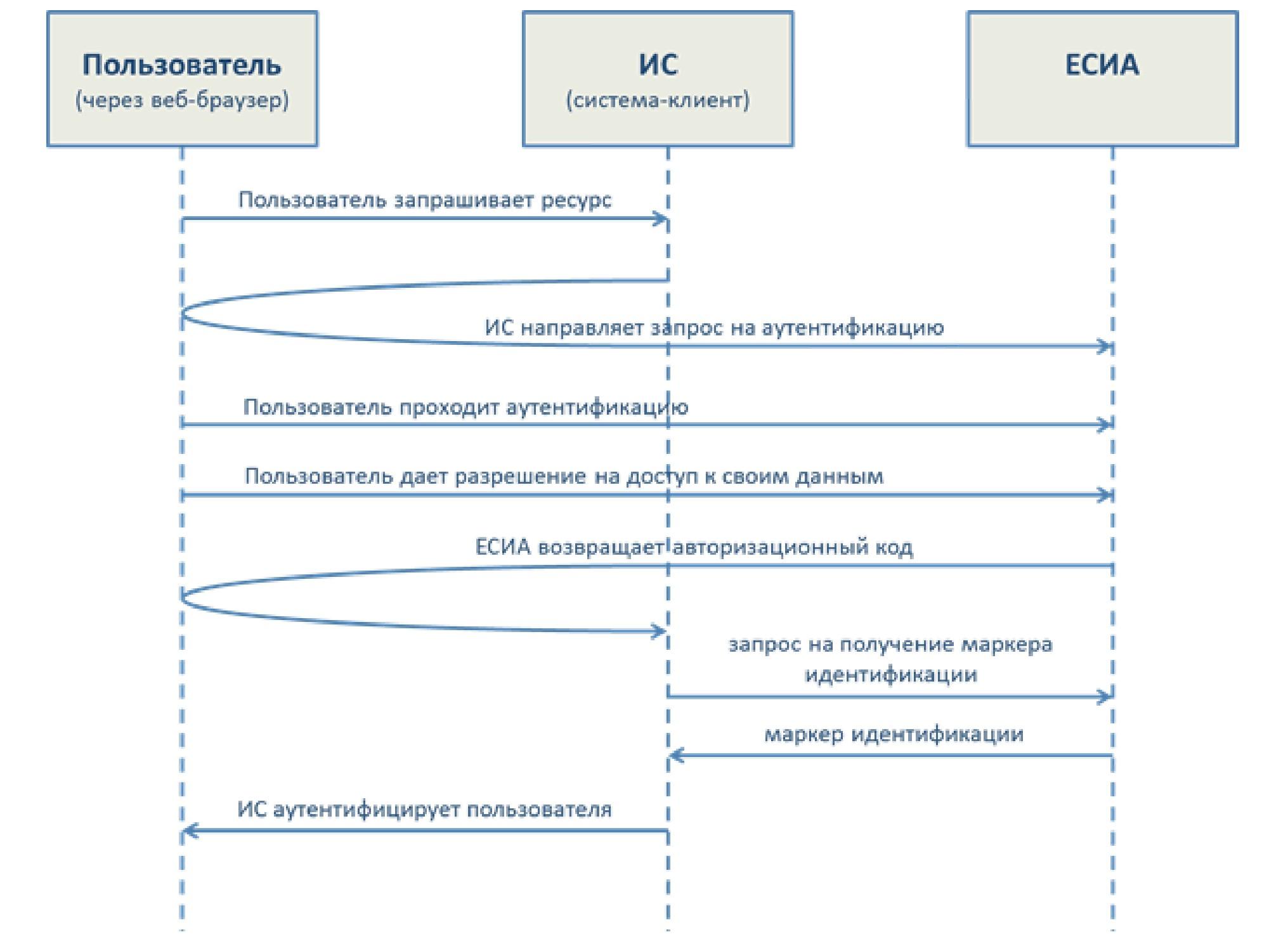 FAQ по теме интеграции с ЕСИА - 7