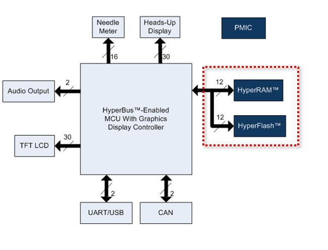 HyperRAM: использование микросхемы с интерфейсом памяти HyperBus - 2