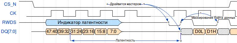 HyperRAM: использование микросхемы с интерфейсом памяти HyperBus - 5