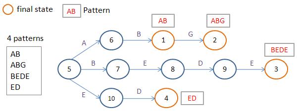 Multi-pattern matching на GPU миф или реальность - 2