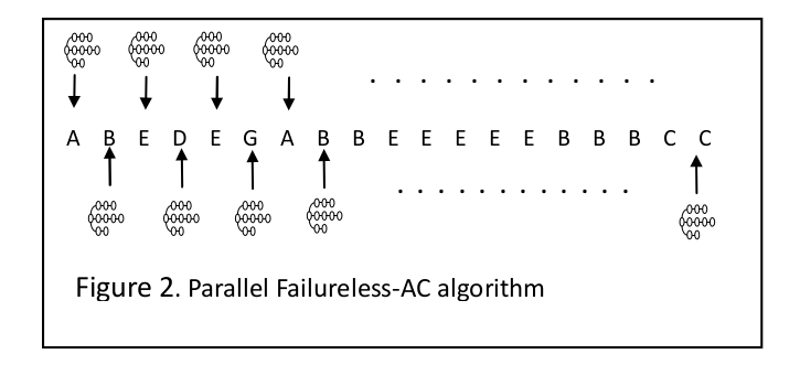 Multi-pattern matching на GPU миф или реальность - 3
