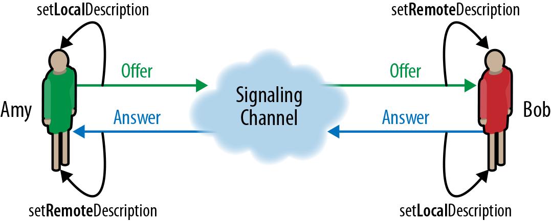 WebRTC: как два браузера договариваются о голосовых и видеозвонках - 1
