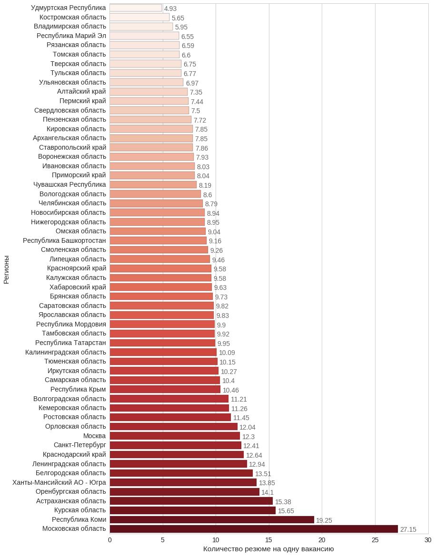 Анализ резюме HH.RU: много графиков и немного сексизма и дискриминации - 10