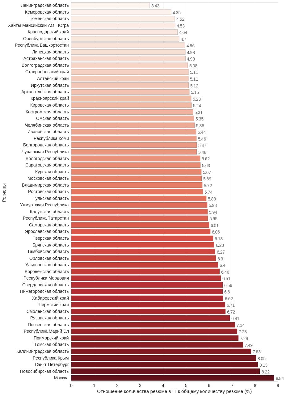 Анализ резюме HH.RU: много графиков и немного сексизма и дискриминации - 11