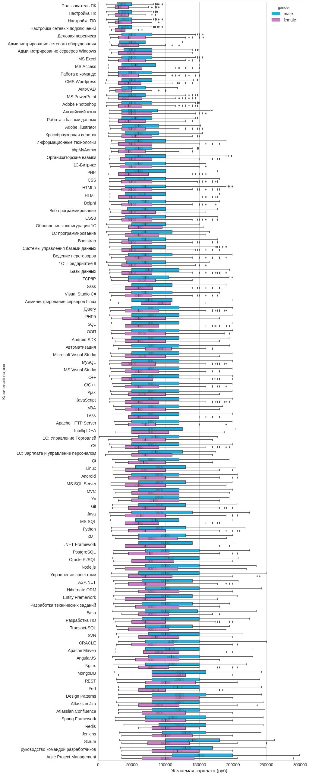 Анализ резюме HH.RU: много графиков и немного сексизма и дискриминации - 16