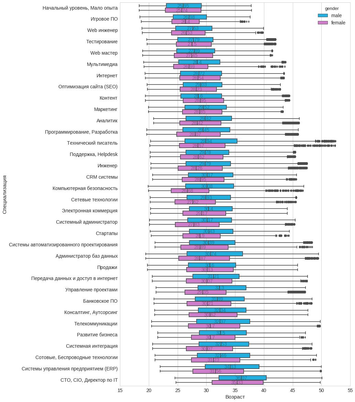 Анализ резюме HH.RU: много графиков и немного сексизма и дискриминации - 17