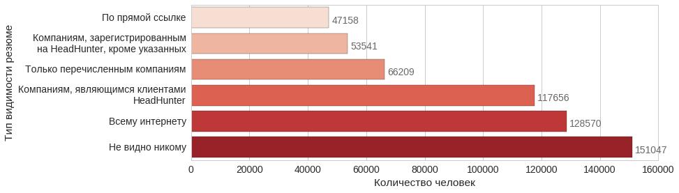 Анализ резюме HH.RU: много графиков и немного сексизма и дискриминации - 19