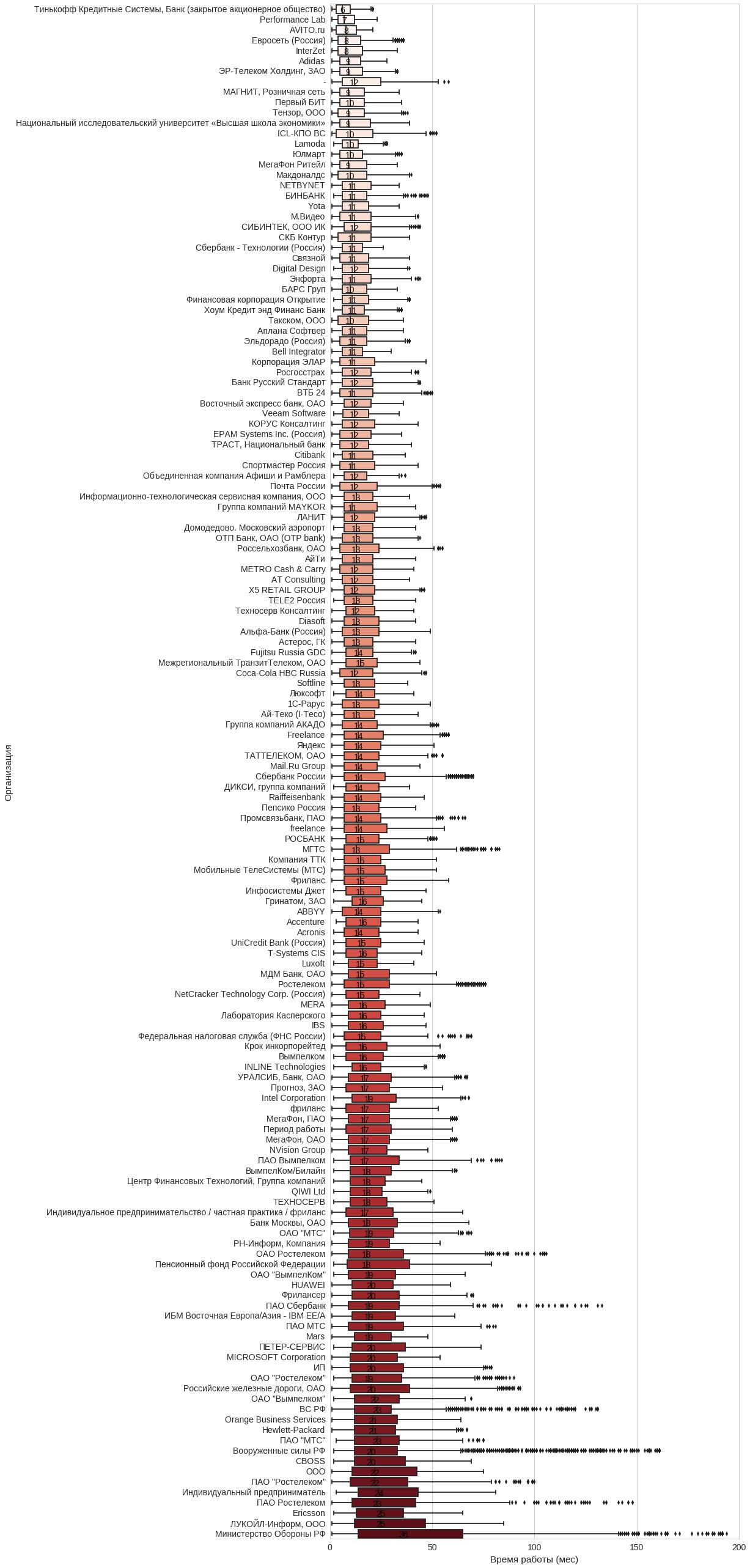 Анализ резюме HH.RU: много графиков и немного сексизма и дискриминации - 27