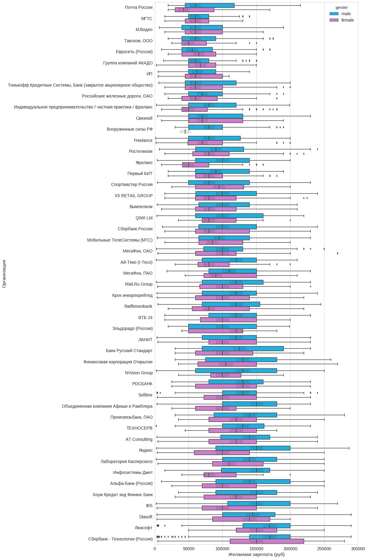 Анализ резюме HH.RU: много графиков и немного сексизма и дискриминации - 28