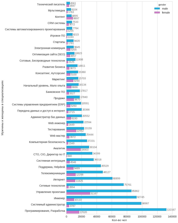 Анализ резюме HH.RU: много графиков и немного сексизма и дискриминации - 4