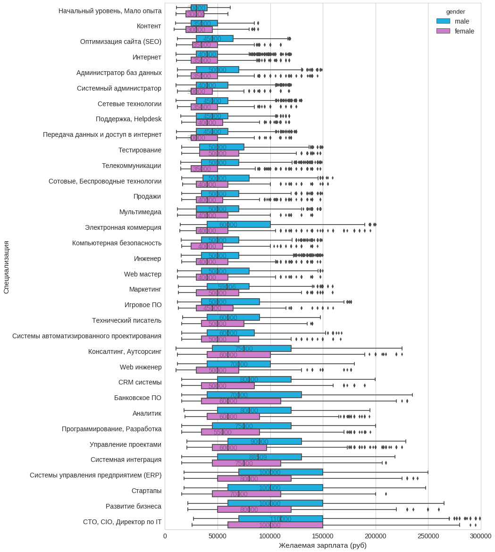 Анализ резюме HH.RU: много графиков и немного сексизма и дискриминации - 5