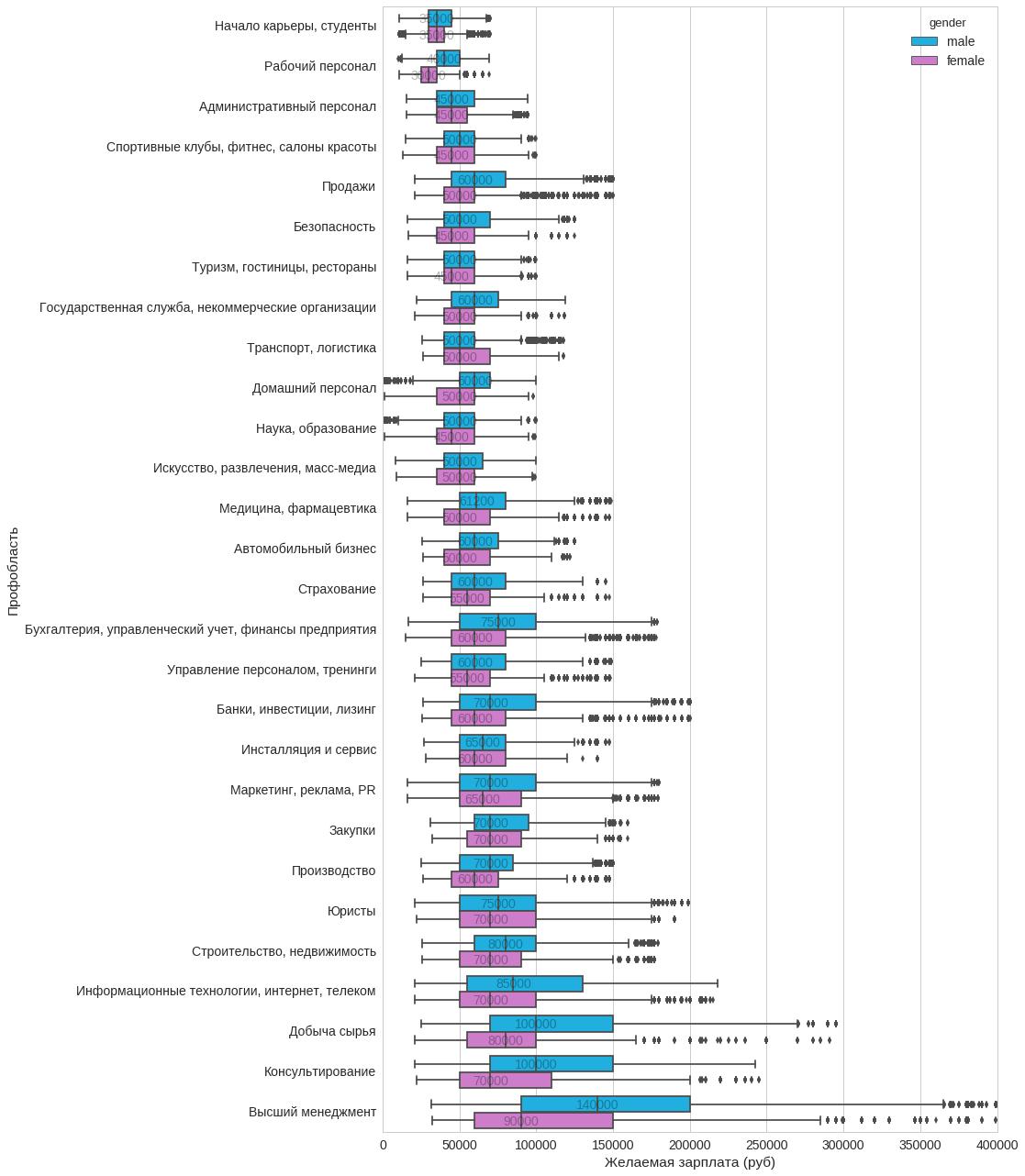 Анализ резюме HH.RU: много графиков и немного сексизма и дискриминации - 8