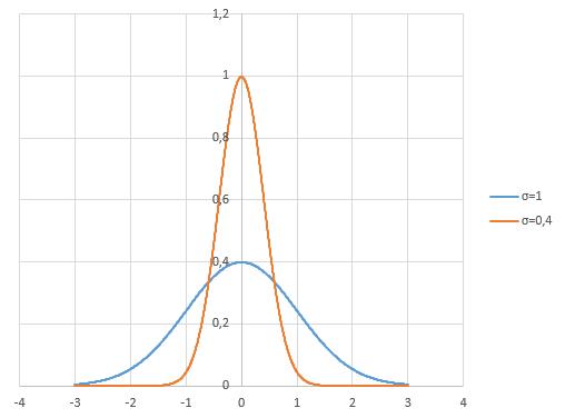 Оценка премии опционов — аналитические формулы vs моделирование - 11