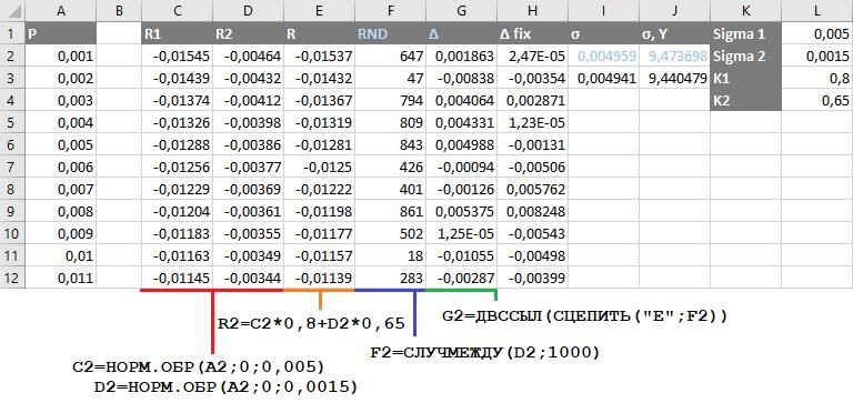 Оценка премии опционов — аналитические формулы vs моделирование - 12