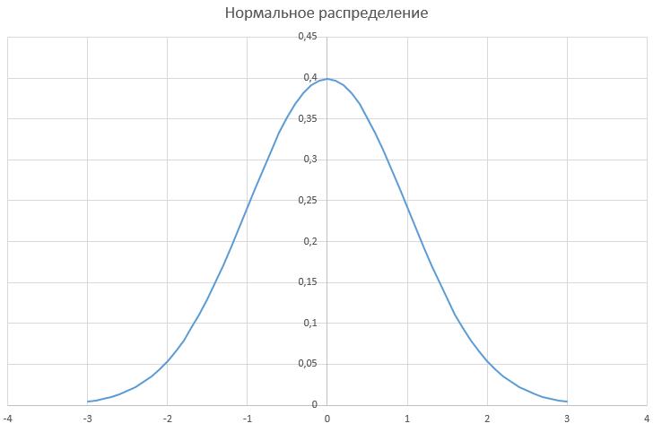 Оценка премии опционов — аналитические формулы vs моделирование - 8