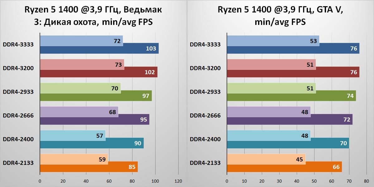 «Спасибо за помощь, камрад!» Ускоряем игровой ПК на базе процессора AMD Ryzen - 13