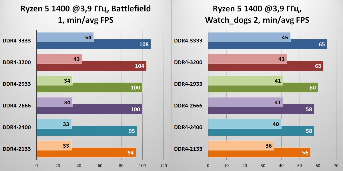 «Спасибо за помощь, камрад!» Ускоряем игровой ПК на базе процессора AMD Ryzen - 14