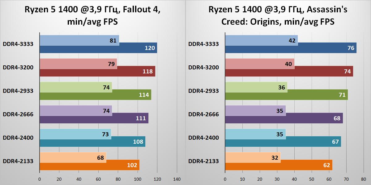 «Спасибо за помощь, камрад!» Ускоряем игровой ПК на базе процессора AMD Ryzen - 15