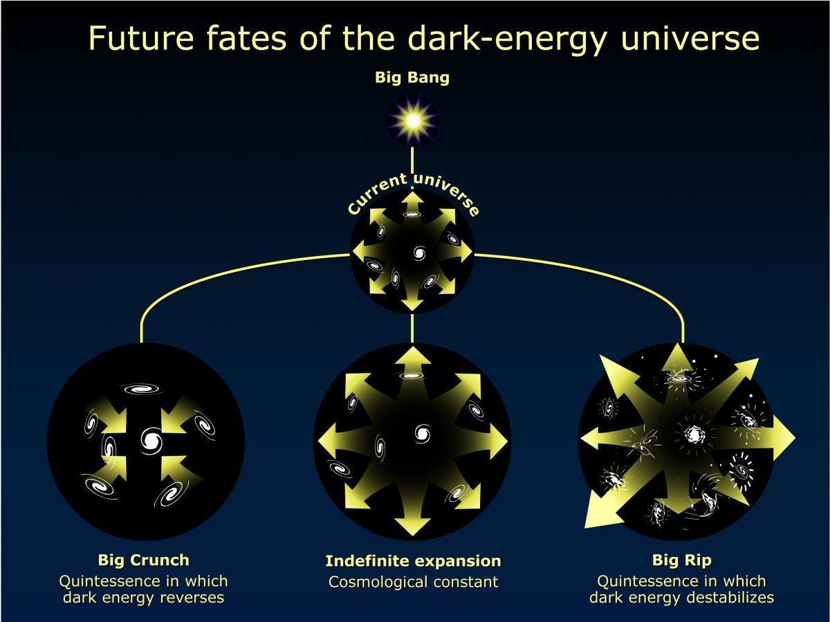Спросите Итана: может ли Вселенная всё-таки прийти к Большому сжатию? - 10