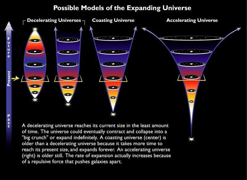 Спросите Итана: может ли Вселенная всё-таки прийти к Большому сжатию? - 6