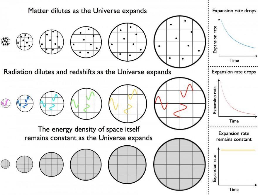 Спросите Итана: может ли Вселенная всё-таки прийти к Большому сжатию? - 7