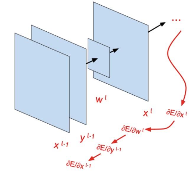 Сверточная сеть на python. Часть 2. Вывод формул для обучения модели - 83