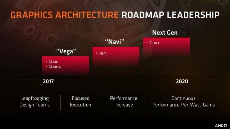 Графические процессоры на архитектуре Navi должны появиться на рынке в будущем году