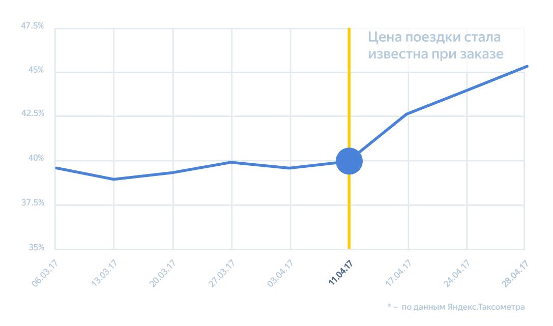 Время — деньги. Как мы учили Яндекс.Такси точно рассчитывать стоимость поездки - 10