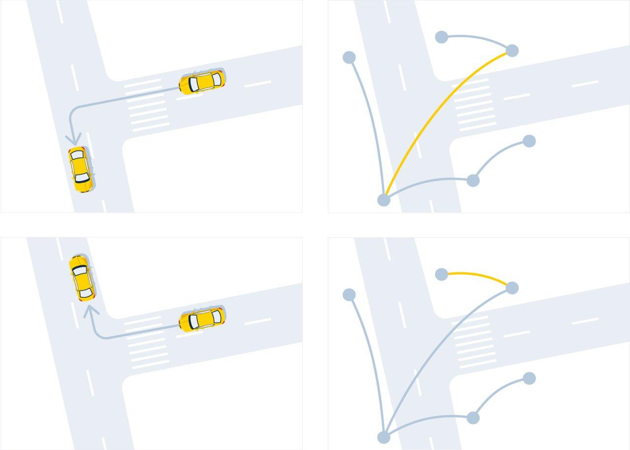 Время — деньги. Как мы учили Яндекс.Такси точно рассчитывать стоимость поездки - 4