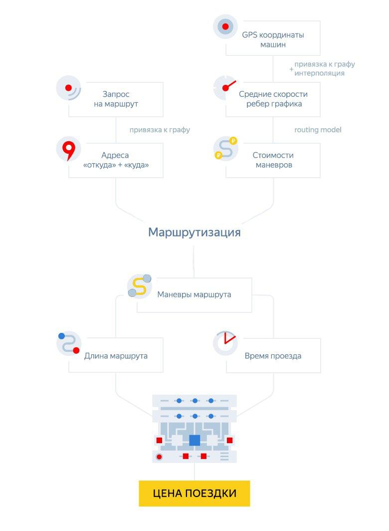 Время — деньги. Как мы учили Яндекс.Такси точно рассчитывать стоимость поездки - 6