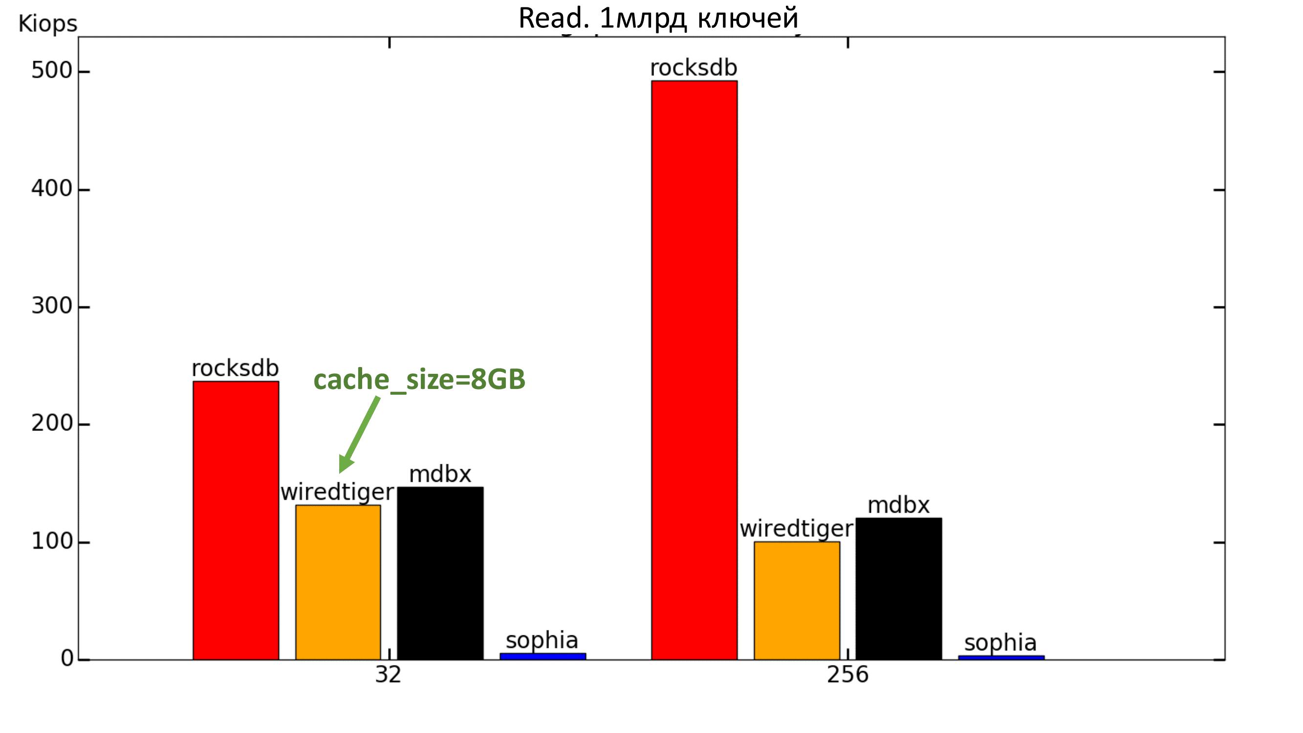 Key-value для хранения метаданных в СХД. Тестируем встраиваемые базы данных - 11