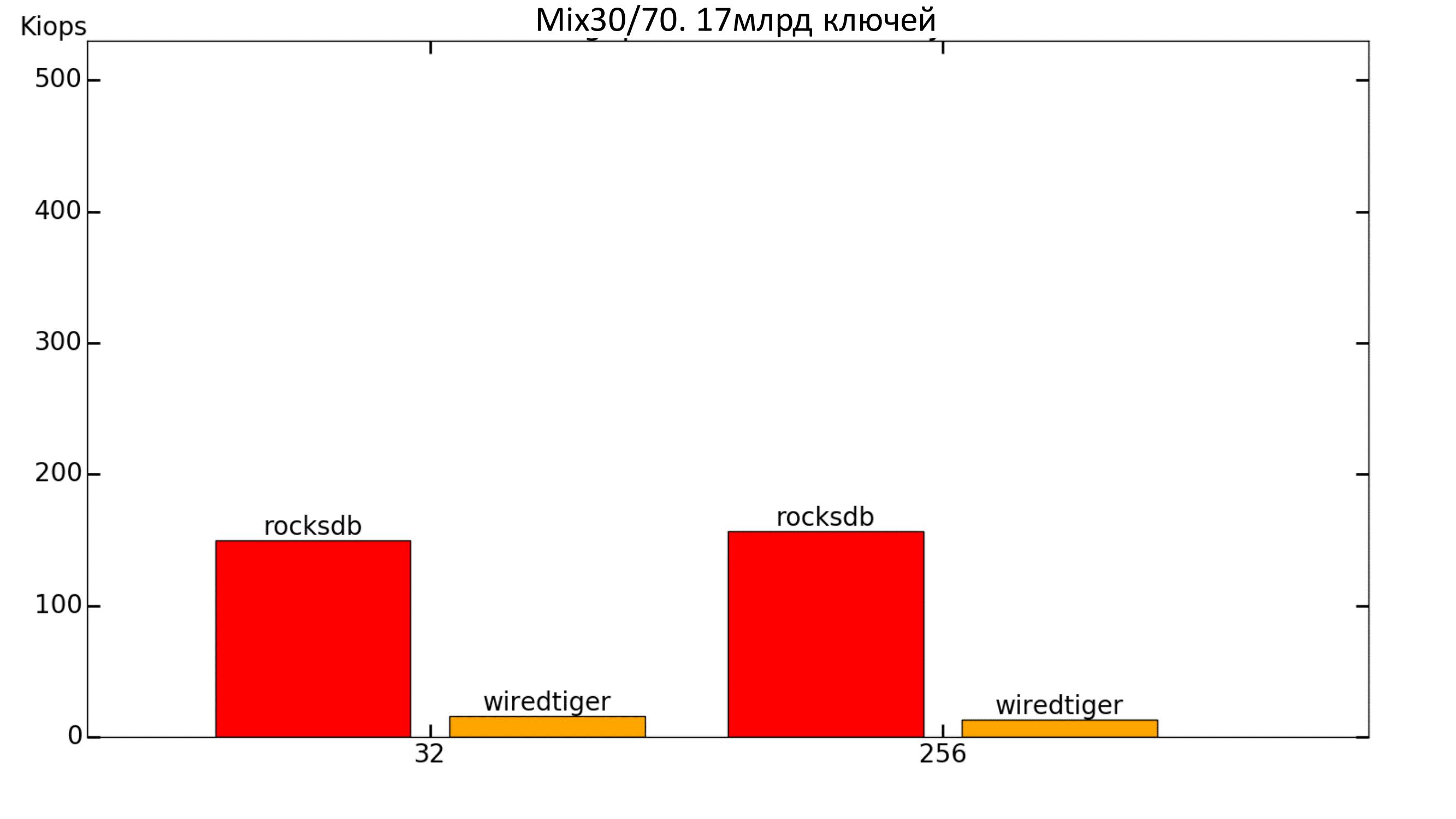 Key-value для хранения метаданных в СХД. Тестируем встраиваемые базы данных - 21