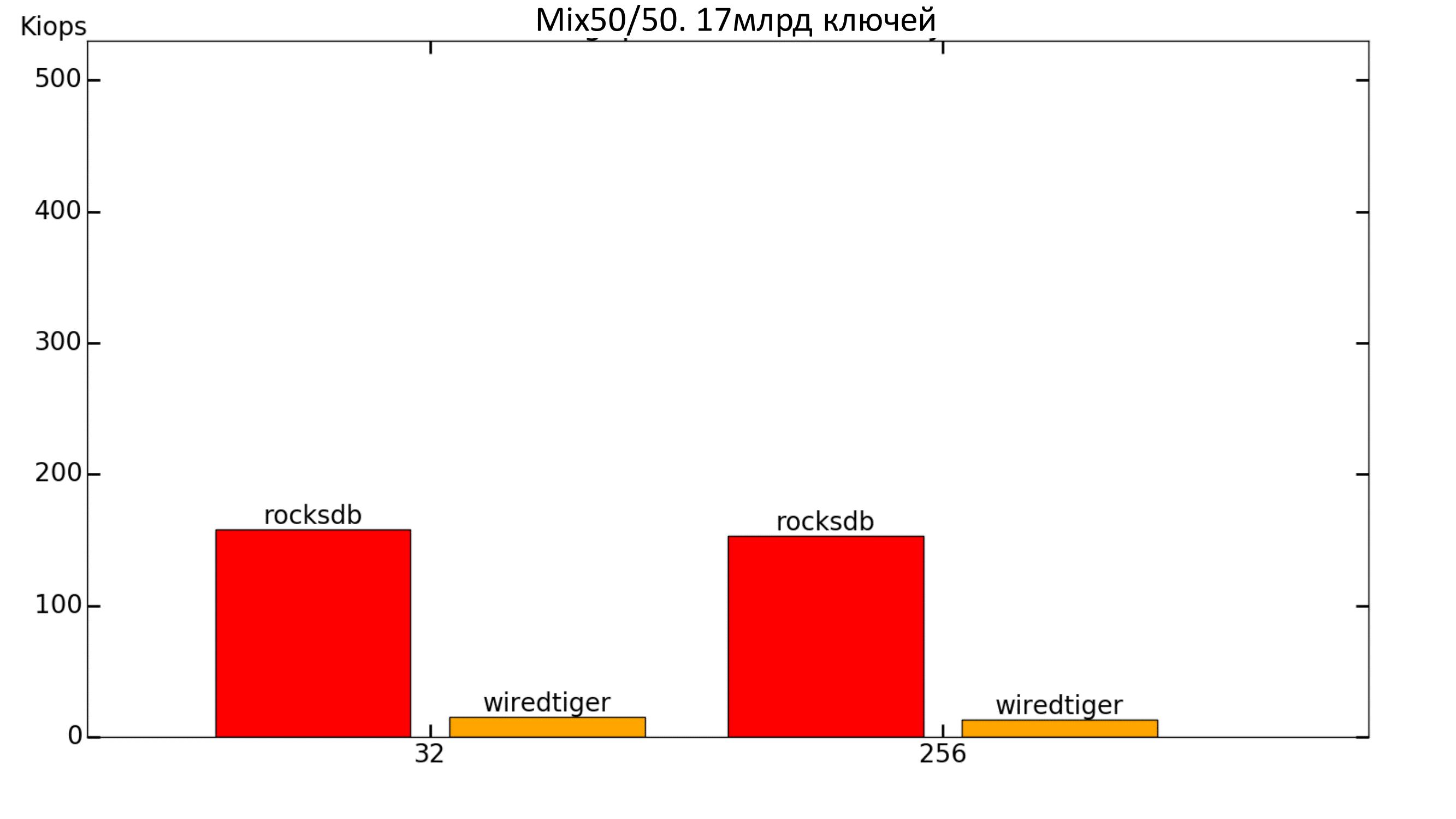 Key-value для хранения метаданных в СХД. Тестируем встраиваемые базы данных - 22