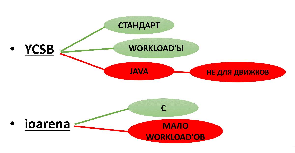 Key-value для хранения метаданных в СХД. Тестируем встраиваемые базы данных - 4