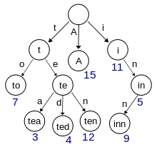 Naive Spellchecking, или поиск ближайших слов из словаря по метрике Левенштейна на Scala - 1