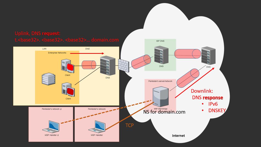 Эксфильтрация в Metasploit: DNS туннель для Meterpreter - 2