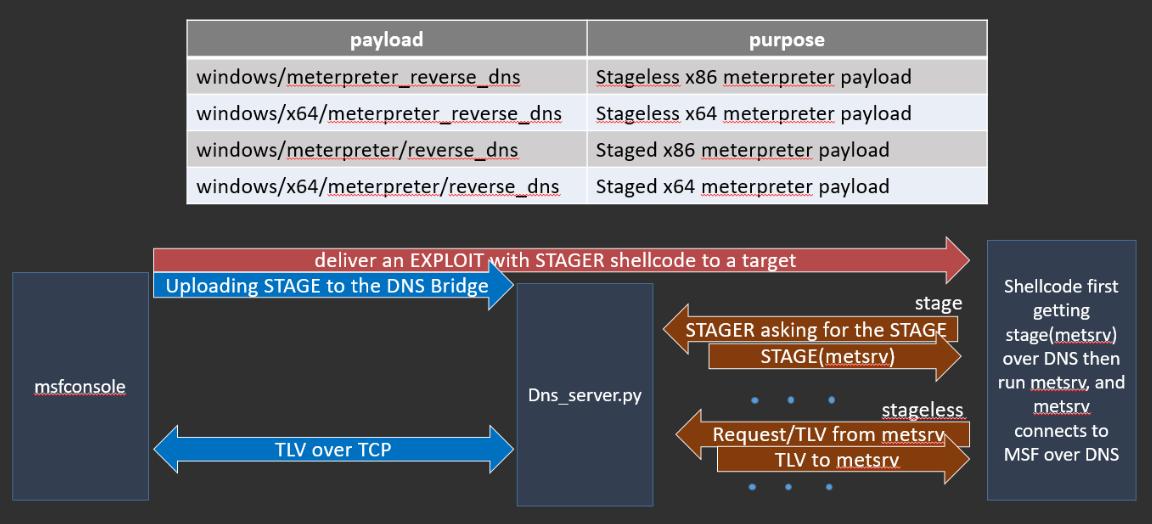 Эксфильтрация в Metasploit: DNS туннель для Meterpreter - 3