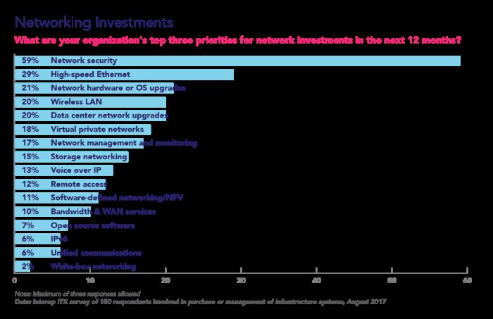 ИТ-прогнозы 2018 года: 8 инфраструктурных трендов - 3