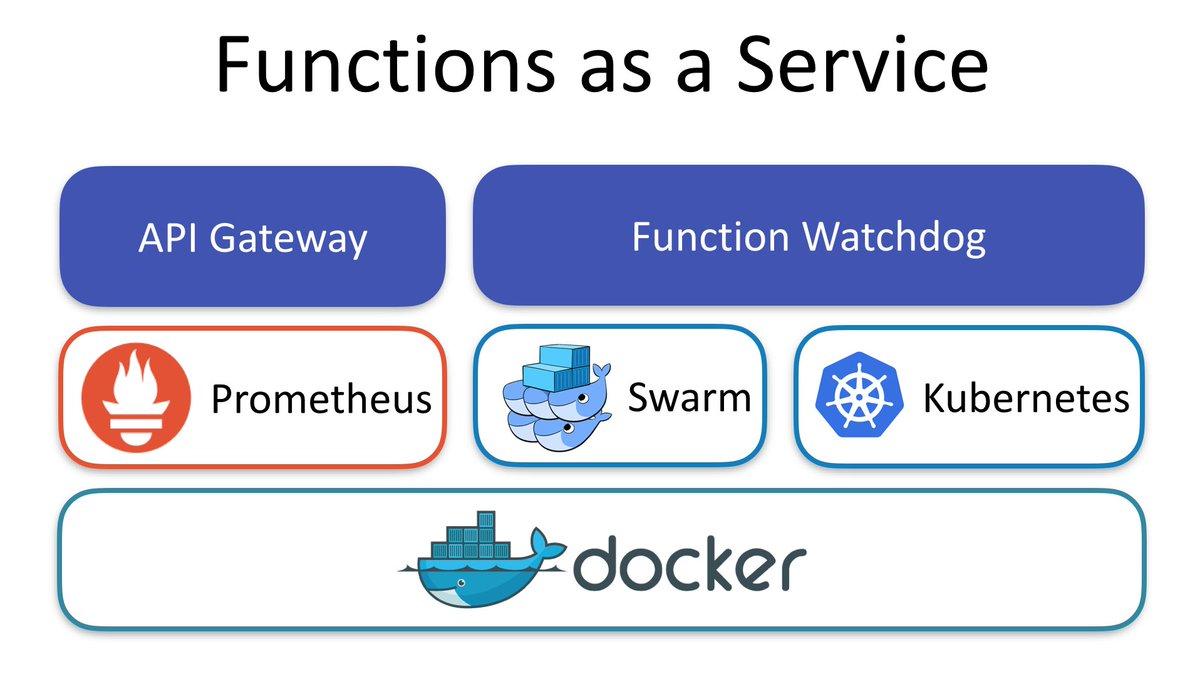 Представляя функции как сервис — OpenFaaS - 6