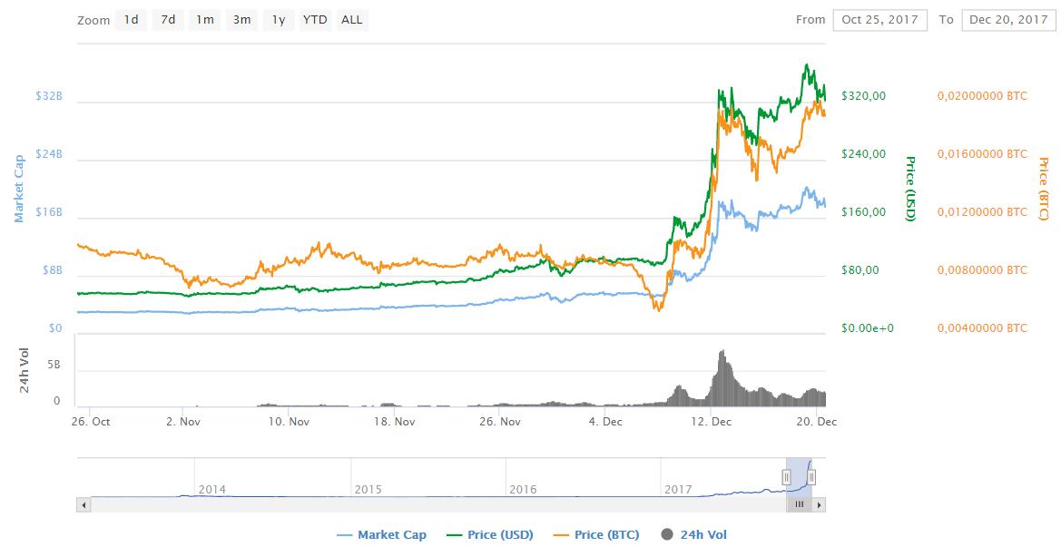 Основатель Litecoin продал все свои монеты - 2