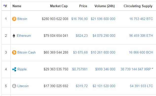 Основатель Litecoin продал все свои монеты - 3