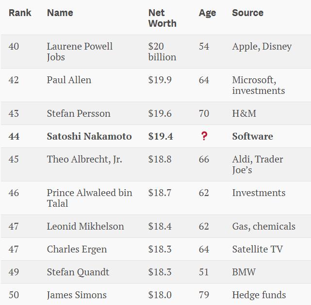 Сатоши Накамото вошёл в число 50-ти богатейших людей мира - 2