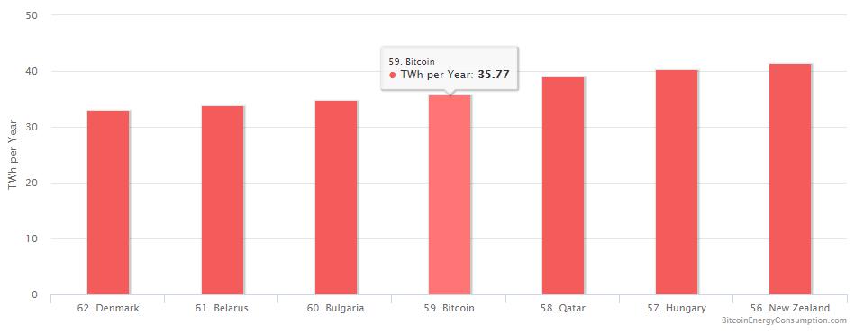 Энергопотребление сети Bitcoin превысило энергопотребление Беларуси - 2
