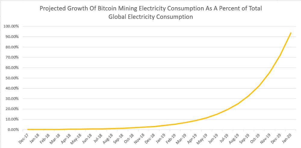 Энергопотребление сети Bitcoin превысило энергопотребление Беларуси - 3