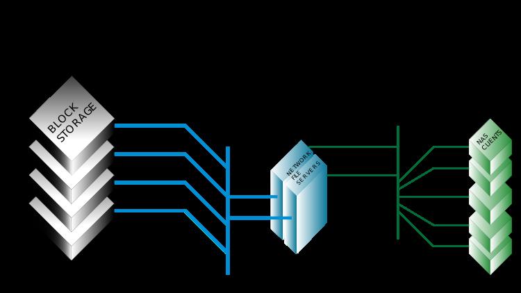 Как устроены хранилища данных: обзор для новичков - 2