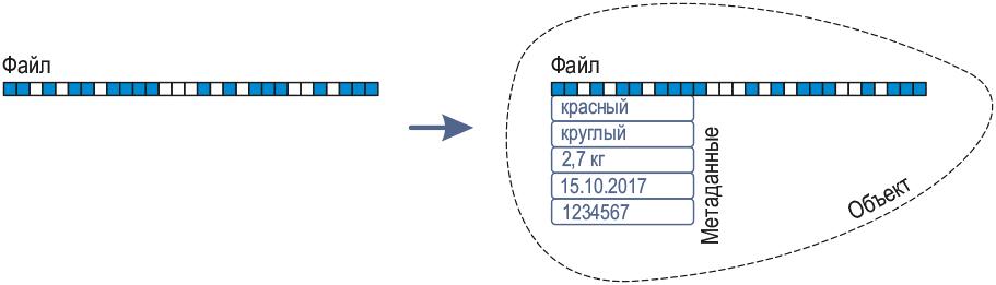 Как устроены хранилища данных: обзор для новичков - 3